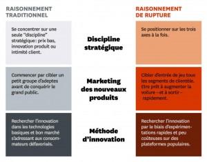Stratégies dans les entreprises